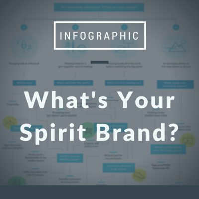 What's Your Spirit Brand Infographic