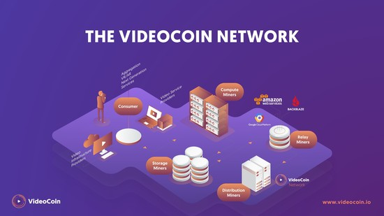 Introducing The VideoCoin Network - VideoCoin Brand Assets file
