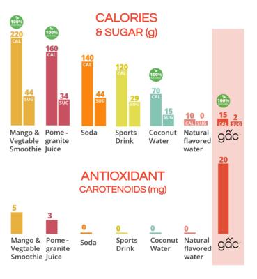 Comparison W:antioxidant.png - GacLife file