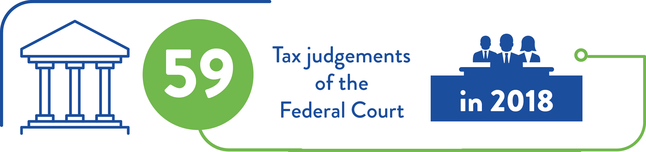 In 2018 there was 59 tax cases in the federal court